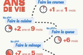 infographie-12ans-de-vie-gagne-youpijob