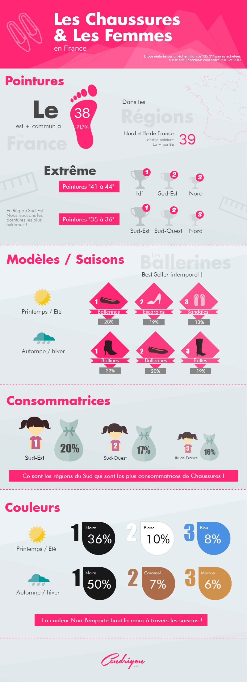 infographie_Chaussures